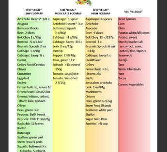 Pin On No Carbohydrate Diet