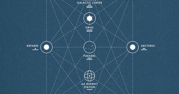 Mayan Interdimensional Star Map