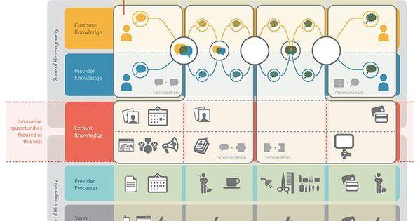 A Human Centered Service Blueprint A Hair Salon Illustration