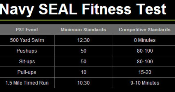 Navy Seal Fitness Test Navy Seals Navy Seal Workout Training Navy Seal Workout