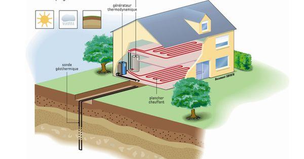 chauffage-geothermique-captage-vertical Chauffage par géothermie