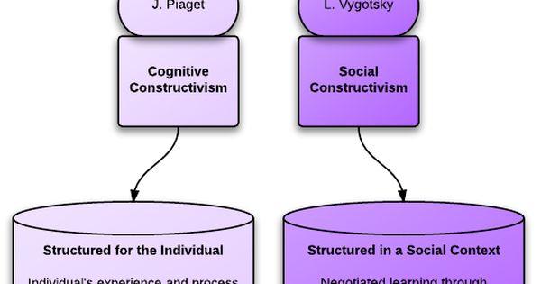 constructivist classroom rules - Google Search | Classroom ...