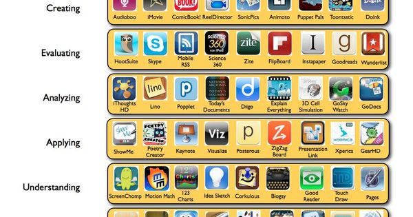 Teachers could identify with Blooms Taxonomy by using apps on ipads for
