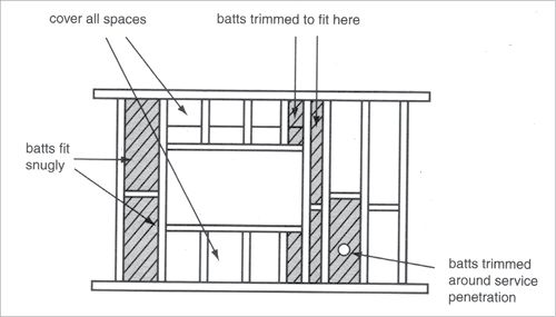 insulation a diagram shows a wall frame with insulation  insulation batts fit snugly in the