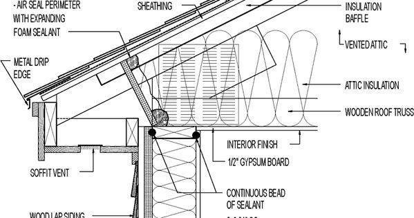 Vented Attic Siding For Mixed Climate Raised Heel Truss Asphalt Roofing Wood Lap Siding Over Rigid Foam Brick Veneer Siding Roof Insulation Brick Veneer
