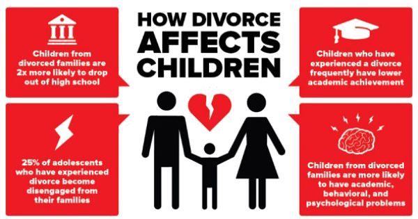Ghim Tren Children And Divorce Cause Effect Of Essay