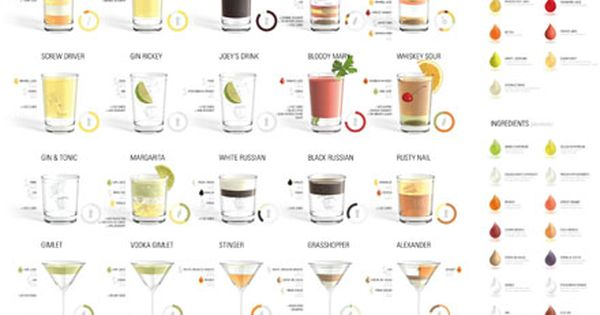 Drinks Recipe Chart!