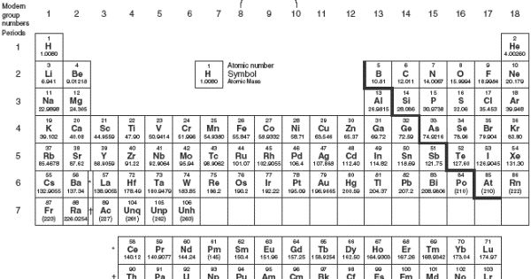 Periodic Table Activities 5th Grade Periodic Table For