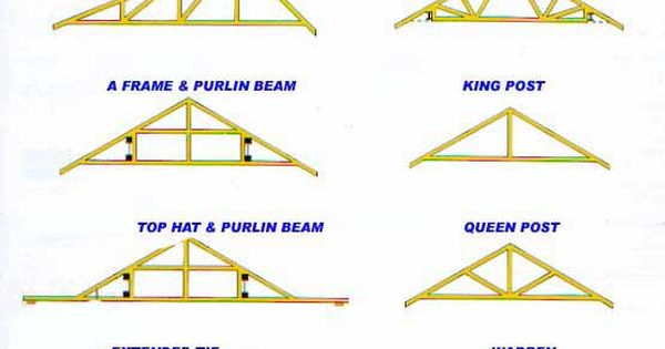 Wood Truss Design What Makes A Truss Stand Up The Truss