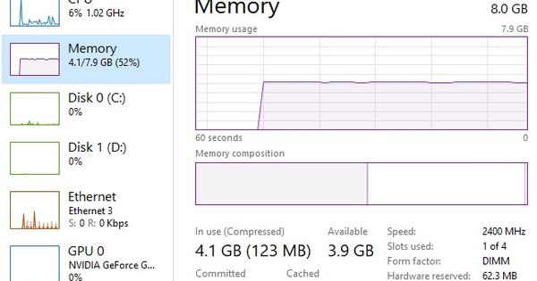 Pin By Oscar Lai On Pc Memory Management Task Memories
