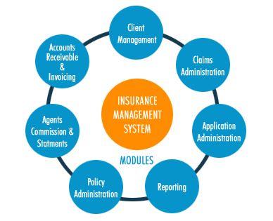 Unique Insurance Software Development Solutions Life Insurance