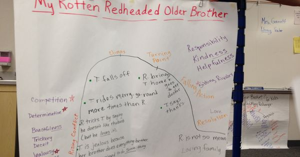 Story arc for my rotten redheaded older brother by patricia polacco