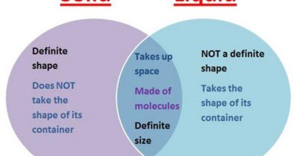 venn diagram using the states of matter