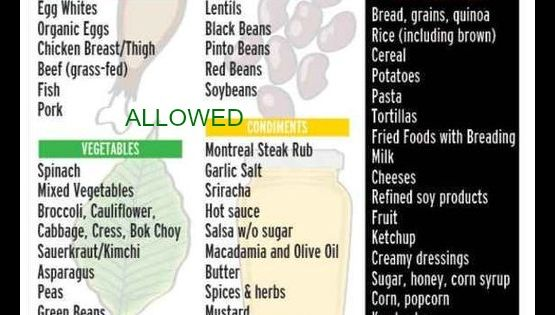 Slow Carb Diet Meal Plan Grocery List popularized by Tim ...