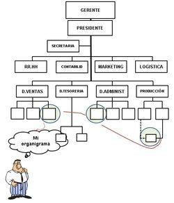 Organigrama Según Su Finalidad Informal Organigrama
