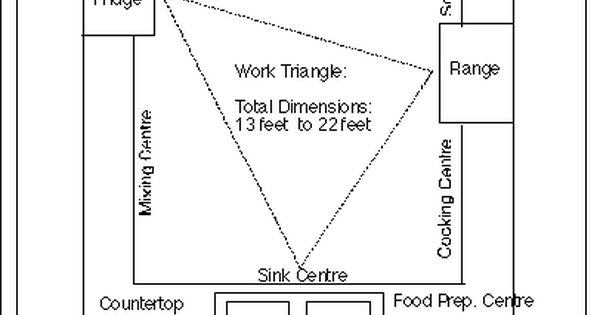 Some Principles Of Kitchen Design Work Triangle Want To Be At The Lower End Of The Spectrum