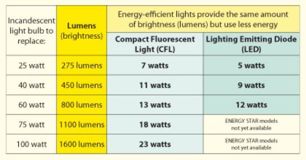 Lumens Are The Real Measure Of Light Output Meaning How Bright