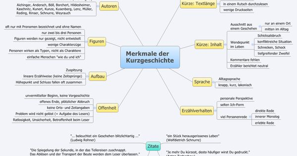 Merkmale Der Kurzgeschichte Schule Unterricht Ideen Kurzgeschichten
