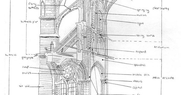 Cathedral Architecture Diagram Knowledge Pinterest Architecture