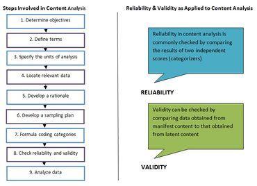 Content Analysis Content Analysis Analysis Content