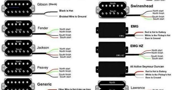 Guitarbuilding Guitar Pickups Luthier Guitar Guitar Design