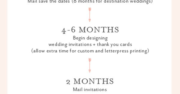 Wedding Rsvp Timeline Etiquette: When To Order Save The Dates And Wedding Invitations
