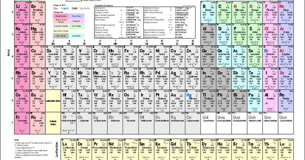 Printable periodic table of elements chart and data for P table with charges