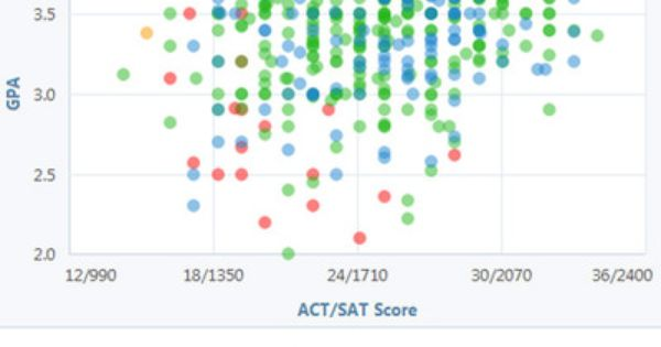 Stanford SAT and ACT scores?