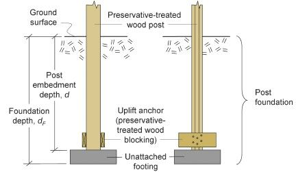 Image Result For 4x6 Post Footings For Porch Different Types Of
