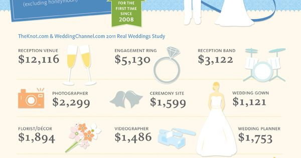 We asked brides on theknot.com and weddingchannel.com to reveal how much they