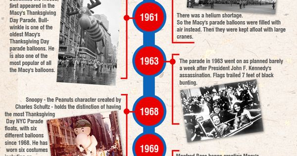 Macy S Thanksgiving Day Parade Infographic Macy S Thanksgiving Day Parade Thanksgiving Parade Thanksgiving Day Parade