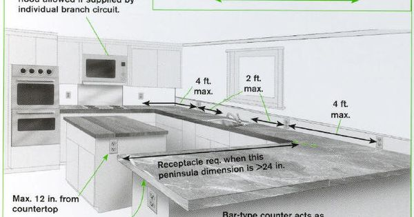Countertop Microwave Dedicated Circuit : Appliance placement for small kitchen designs Peninsula countertop ...