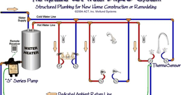 Hvacquick How To S Metlund D Mand Hot Water Recirculation