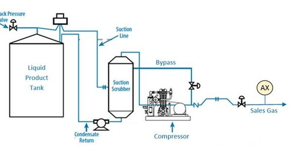 The Oxygen Factor In Vapor Recovery Units The Unit Oxygen