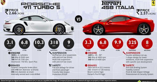 porsche 911 turbo s vs ferrari 458 italia maxabout autos pinterest ferrari 458 porsche. Black Bedroom Furniture Sets. Home Design Ideas