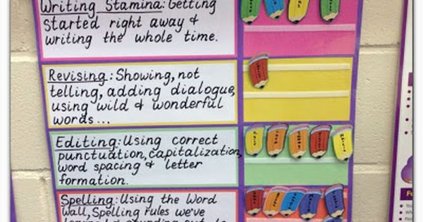 Teaching and Tapas: 2nd Grade in Spain: Anchor Charts: Reading and Writing