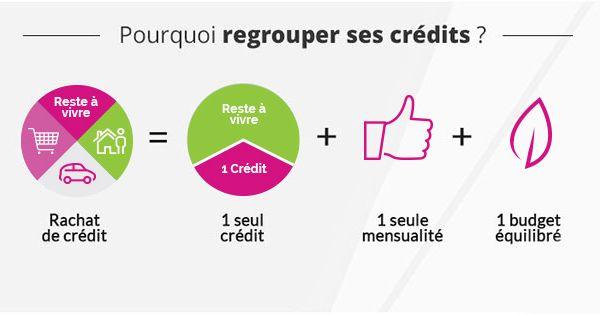 Rachat De Prets Rachat De Credit Credit Financement