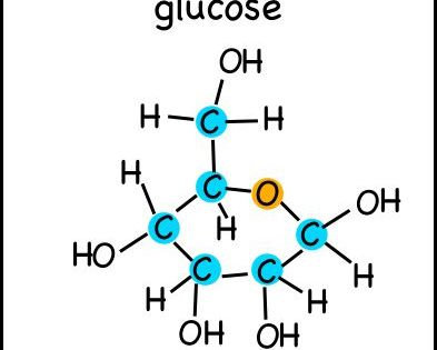A Glucose Molecules With The Carbon And Oxygen Atoms In The Ring Highlighted Atoms Carbo Molecules Molecule Tattoo Glucose