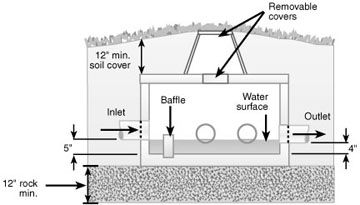 Septic Tank Absorption Field Systems A Homeowner S Guide To Installation And Maintenance Homeowners Guide Septic Tank Homeowner
