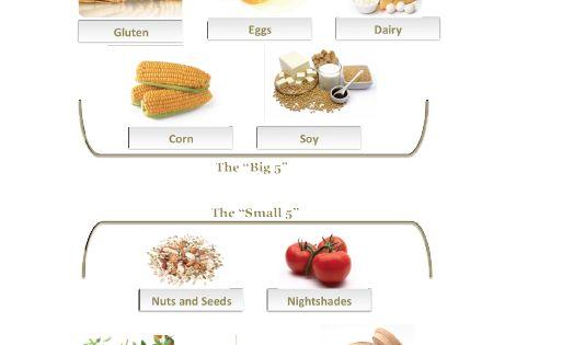 Most Common Food Intolerances In Babies
