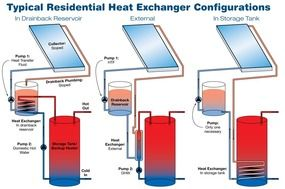 Drain Back Options For Solar Hot Water Systems Solar Hot Water System Solar Hot Water Solar Installation
