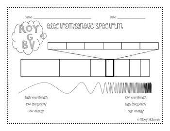 Electromagnetic Spectrum Notes Electromagnetic Spectrum Sixth Grade Science Fourth Grade Science