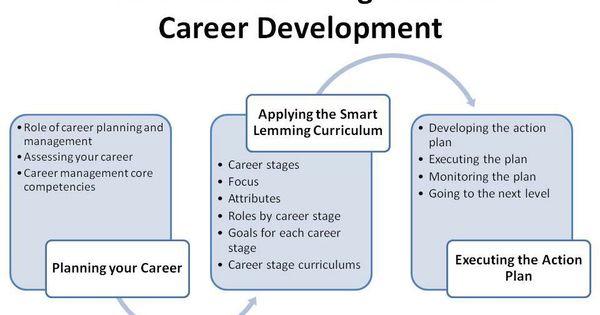 Smart Lemming Guide to Career Development | Development ...