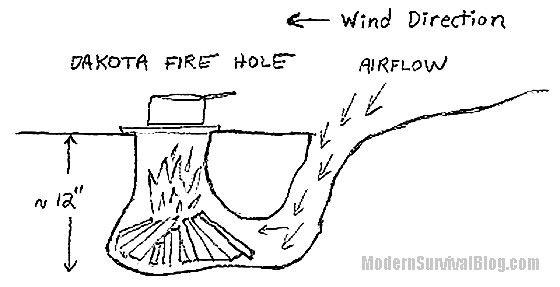 How To And Why To Make A Dakota Fire Hole With Images Dakota