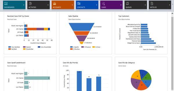 microsoft market segmentation Customer & partner segmentation joint engagement q&a the sales machine: understanding enterprise sales at microsoft marketing kim partridge stuart.