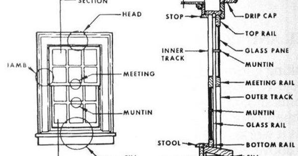 banner ez screen wiring diagram wood screen window diagram diagram of double hung window terms - bing images ...