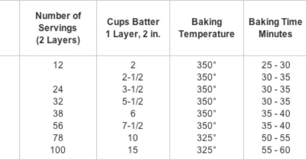 Servings Per Cake Layer Amount Of Batter And Icing
