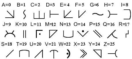 Futurama Encryption Of Alien Symbols Alien Alphabet 2 Simbolos De Letras Arte Y Matematicas Simbologia