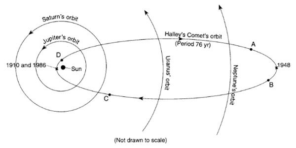 Comet Halley S 2 Meteor Showers Astronomy Essentials Earthsky Meteor Shower Halley S Comet Meteor