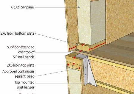 Structural Insulated Panels Sips Building My Home